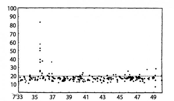 L'image ci-dessus donne l'évolution du nombre de détection de neutrinos par l'expérience japonaise Kamiodande à l'occasion de la supernova de 1987. A 7h35 GMT, un pic correspond aux 11 neutrinos reçus de la supernova (source: Hirata et al. 1988)