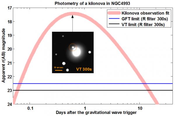 Figure 3: Enveloppe de la courbe de lumière de la kilonova associée à GW 170817 en regard de la sensibilité du VT et du F-GFT. Simulation d'une image VT correspondant à une pause de 300s au maximum d'émission de la kilonova.