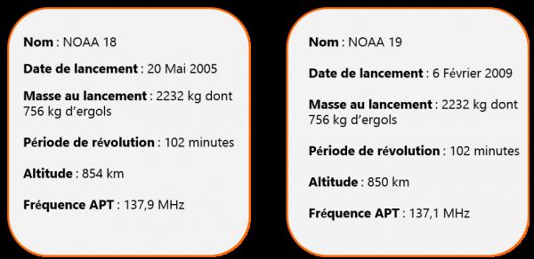 Table NOAA