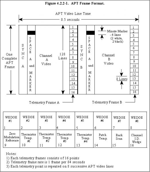 Format des images transmises en mode APT Crédits : Wikipédia