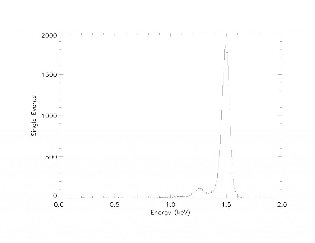 Spectre Al-K (1,49 keV) à événement unique obtenu lors des tests du modèle de performance MXT à Panter.